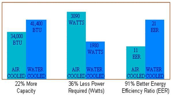 Evaporative Cooler Efficiency Chart : Evaporative fluid condenser
